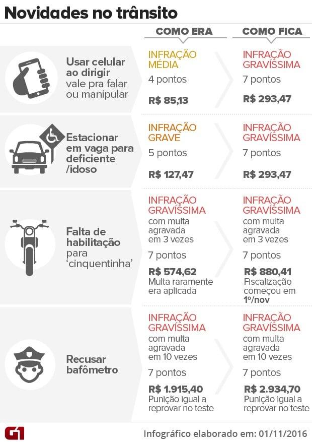 novos preços das multas de trânsito